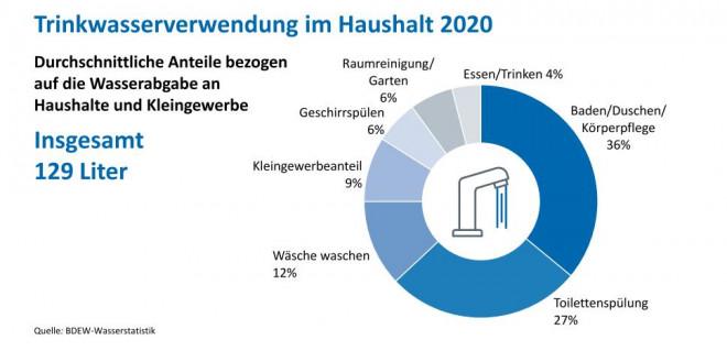 Grafik Trinkwasserverwendung im Haushalt 2020